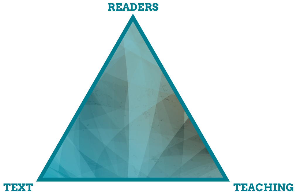 Diagram of a triangle with the words readers, text and teaching at each point.